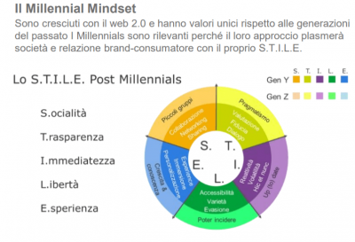 Post Millennial Marketing: come è cambiato il Marketing dopo il Millennial Big Bang?