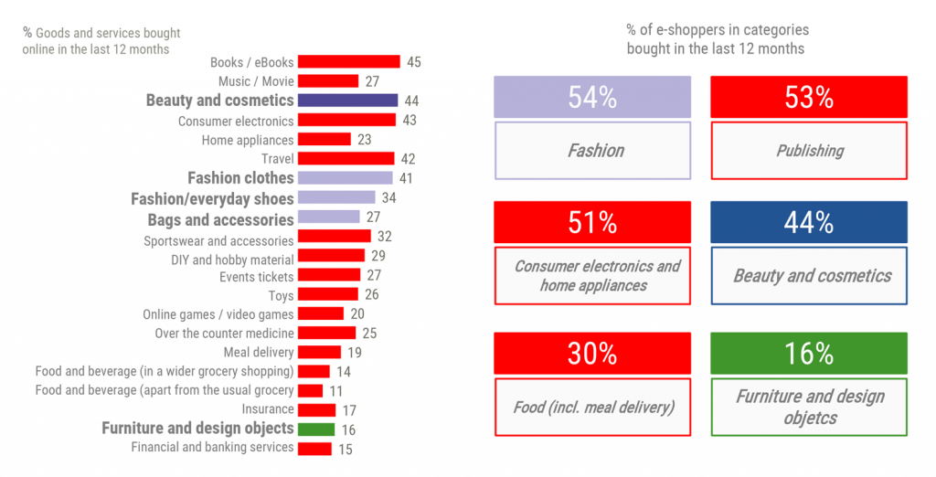 Le sfide dell'e-commerce fashion del futuro